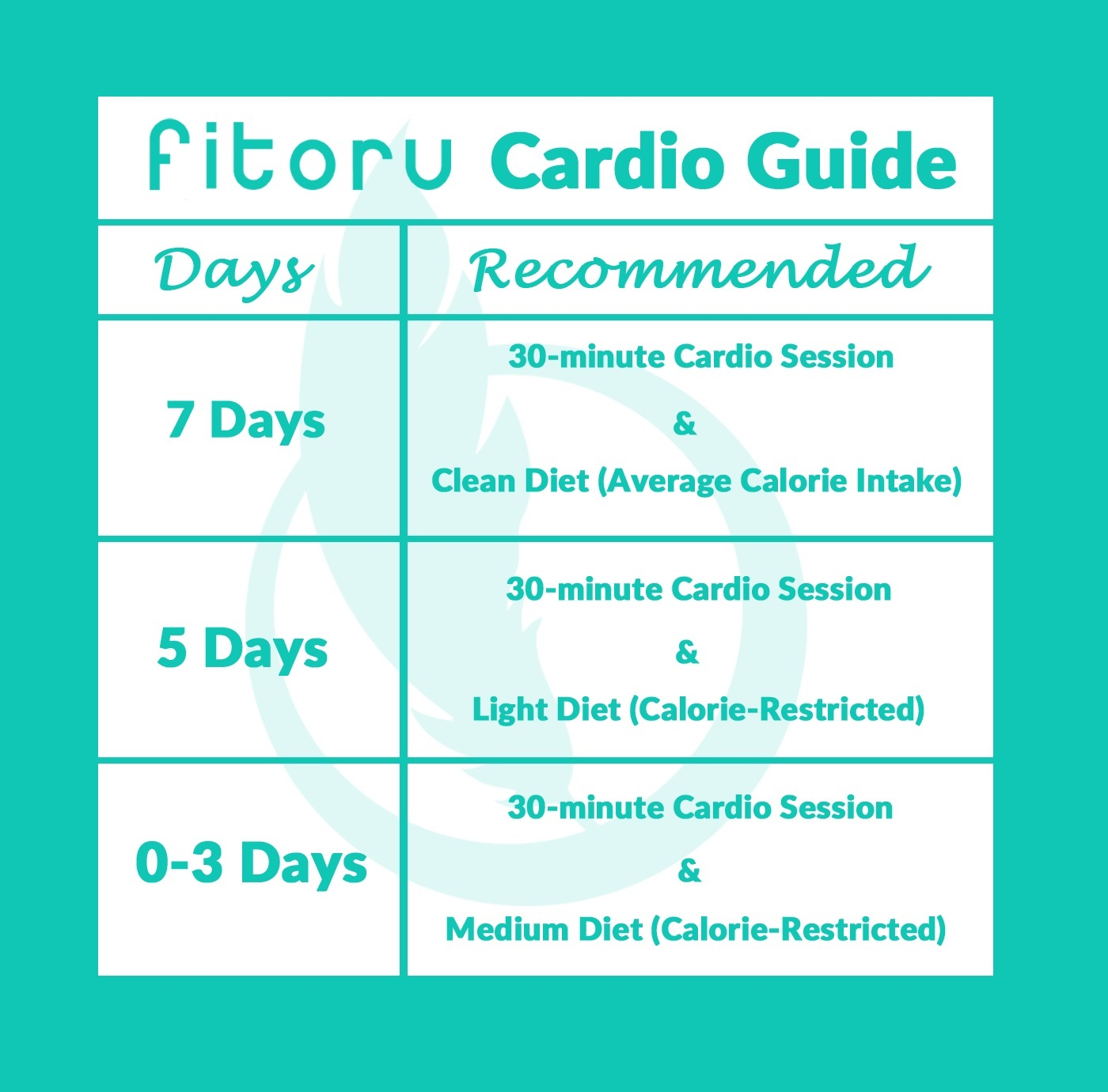 Fitoru: How To Lose Weight With Cardio